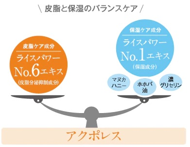 アクポレス 皮脂と保湿のバランスケアするイメージ図
