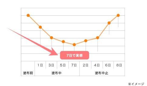 ライスパワーNO.6エキスの皮脂分泌量調整効果_7日間使用と使用中止のグラフ