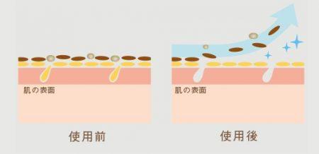 スキンピールバーのピーリング効果のイメージ図解