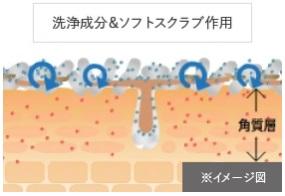 DUOクレンジングバーム微粒子化した洗浄成分がお肌をクレンジングするイメージ図解