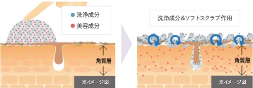 DUOクレンジングバーム洗浄成分の大きさと作用の図解